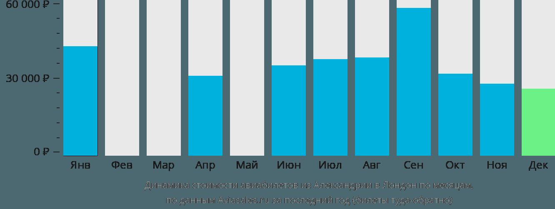 Динамика стоимости авиабилетов из Александрии в Лондон по месяцам