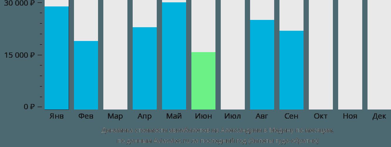 Динамика стоимости авиабилетов из Александрии в Медину по месяцам