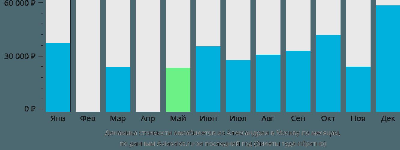 Динамика стоимости авиабилетов из Александрии в Москву по месяцам