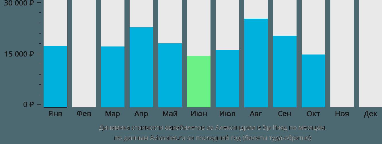 Динамика стоимости авиабилетов из Александрии в Эр-Рияд по месяцам