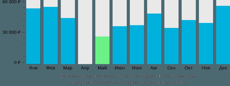 Динамика стоимости авиабилетов из Александрии в Россию по месяцам