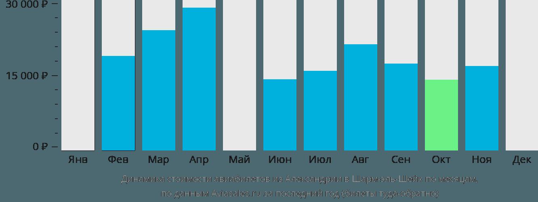 Динамика стоимости авиабилетов из Александрии в Шарм-эль-Шейх по месяцам
