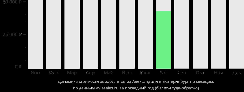 Динамика стоимости авиабилетов из Александрии в Екатеринбург по месяцам