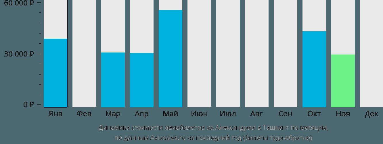 Динамика стоимости авиабилетов из Александрии в Ташкент по месяцам