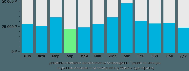 Динамика стоимости авиабилетов из Александрии в Турцию по месяцам