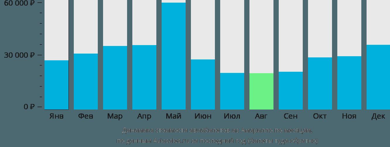 Динамика стоимости авиабилетов из Амарилло по месяцам