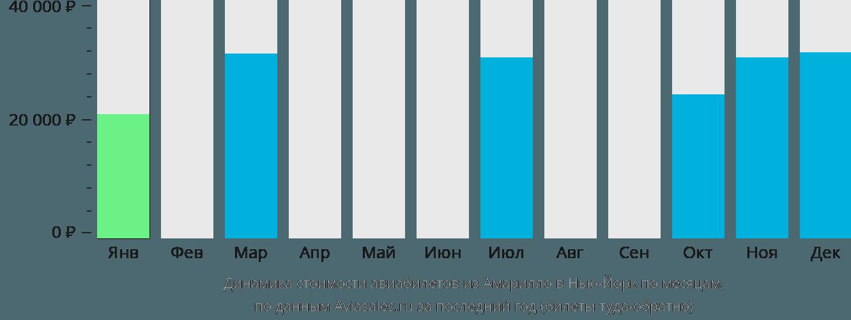 Динамика стоимости авиабилетов из Амарилло в Нью-Йорк по месяцам