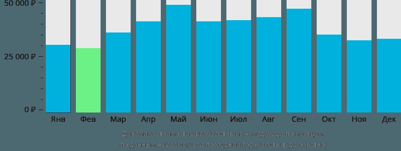 Динамика стоимости авиабилетов из Ахмадабада по месяцам