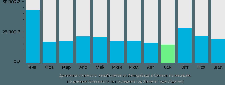 Динамика стоимости авиабилетов из Ахмадабада в Бангкок по месяцам
