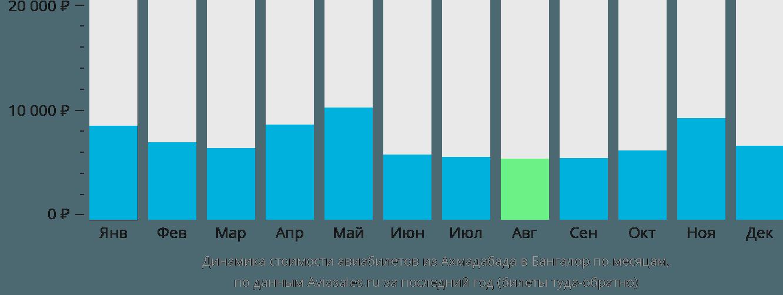 Динамика стоимости авиабилетов из Ахмадабада в Бангалор по месяцам