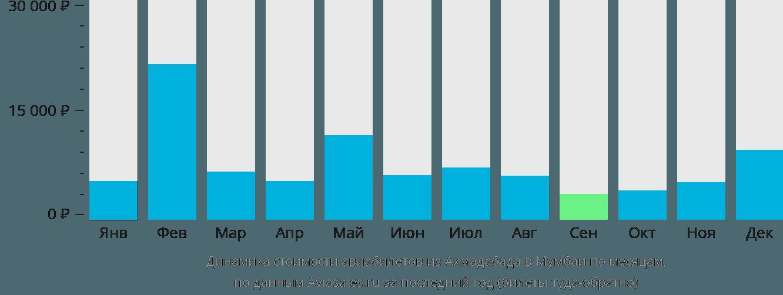Динамика стоимости авиабилетов из Ахмадабада в Мумбаи по месяцам
