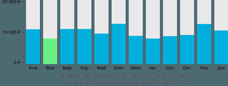 Динамика стоимости авиабилетов из Ахмадабада в Калькутту по месяцам