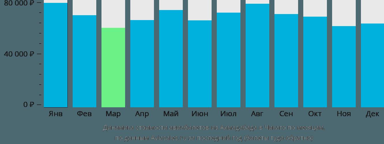 Динамика стоимости авиабилетов из Ахмадабада в Чикаго по месяцам
