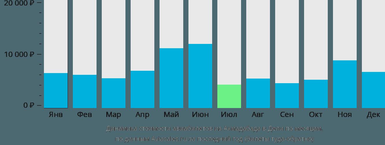 Динамика стоимости авиабилетов из Ахмадабада в Дели по месяцам