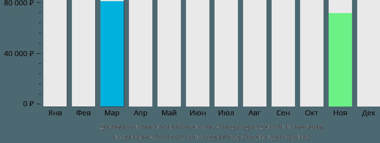 Динамика стоимости авиабилетов из Ахмадабада в Детройт по месяцам