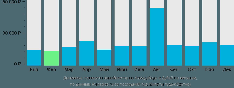 Динамика стоимости авиабилетов из Ахмадабада в Дубай по месяцам