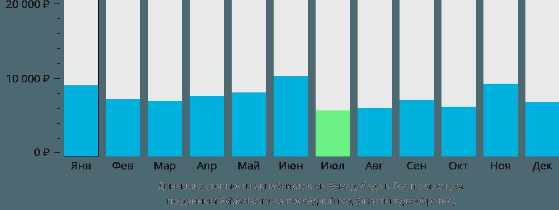 Динамика стоимости авиабилетов из Ахмадабада в Гоа по месяцам