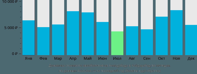 Динамика стоимости авиабилетов из Ахмадабада в Хайдарабад по месяцам