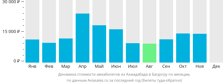 Динамика стоимости авиабилетов из Ахмадабада в Багдогру по месяцам