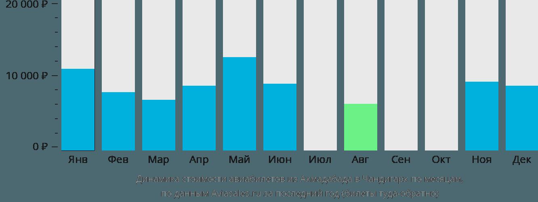Динамика стоимости авиабилетов из Ахмадабада в Чандигарх по месяцам