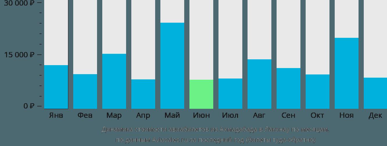 Динамика стоимости авиабилетов из Ахмадабада в Лакхнау по месяцам