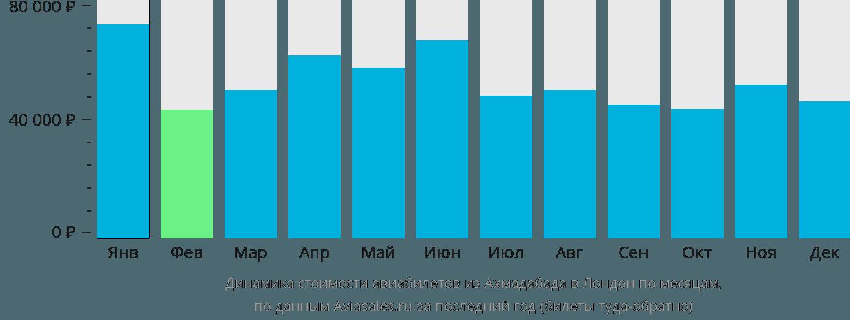 Динамика стоимости авиабилетов из Ахмадабада в Лондон по месяцам