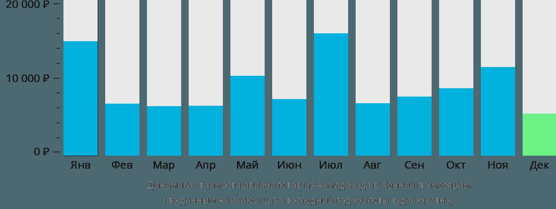 Динамика стоимости авиабилетов из Ахмадабада в Ченнай по месяцам