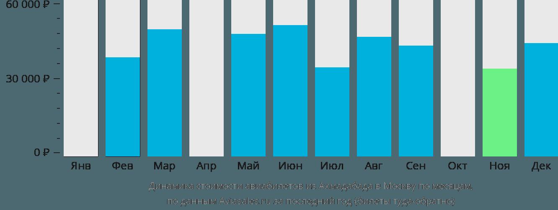 Динамика стоимости авиабилетов из Ахмадабада в Москву по месяцам