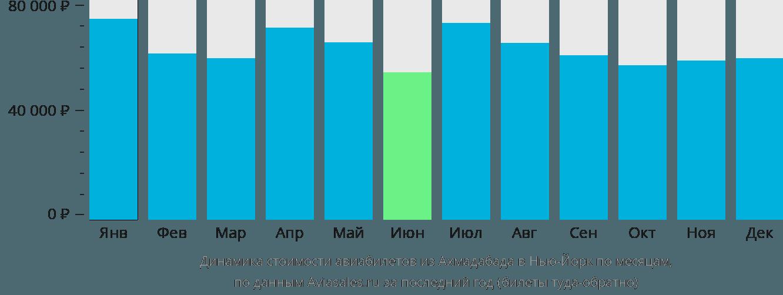 Динамика стоимости авиабилетов из Ахмадабада в Нью-Йорк по месяцам