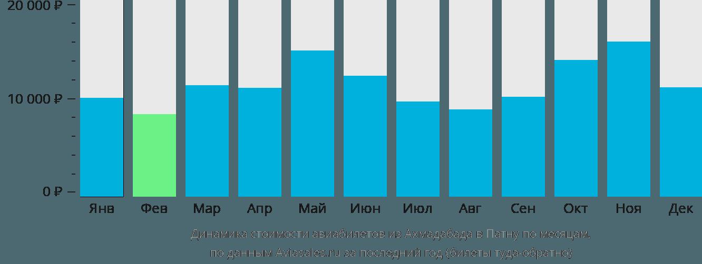 Динамика стоимости авиабилетов из Ахмадабада в Патну по месяцам