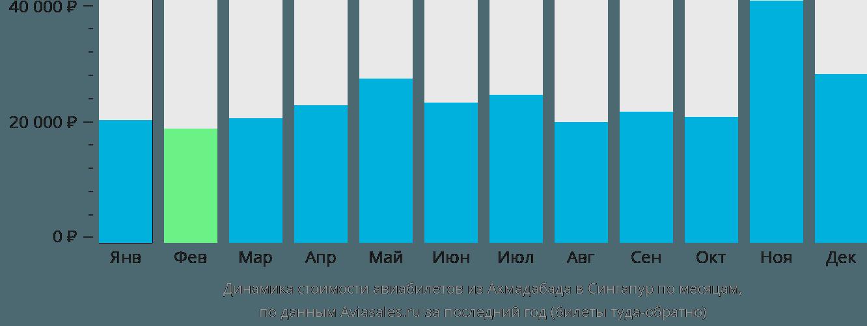 Динамика стоимости авиабилетов из Ахмадабада в Сингапур по месяцам