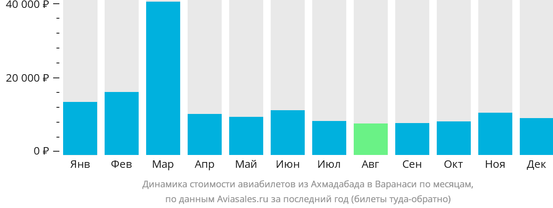 Динамика стоимости авиабилетов из Ахмадабада в Варанаси по месяцам