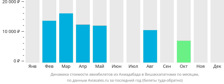 Динамика стоимости авиабилетов из Ахмадабада в Вишакхапатнама по месяцам