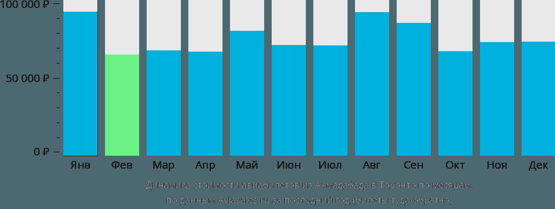 Динамика стоимости авиабилетов из Ахмадабада в Торонто по месяцам