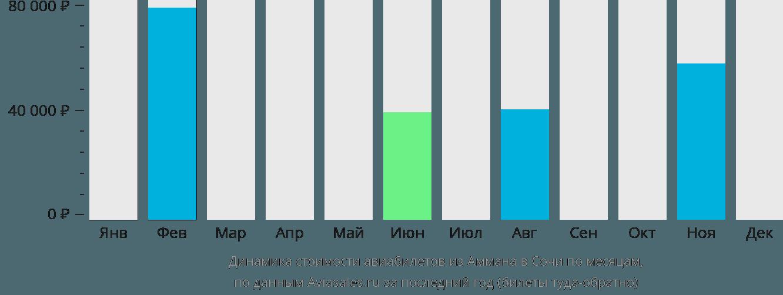 Динамика стоимости авиабилетов из Аммана в Сочи по месяцам