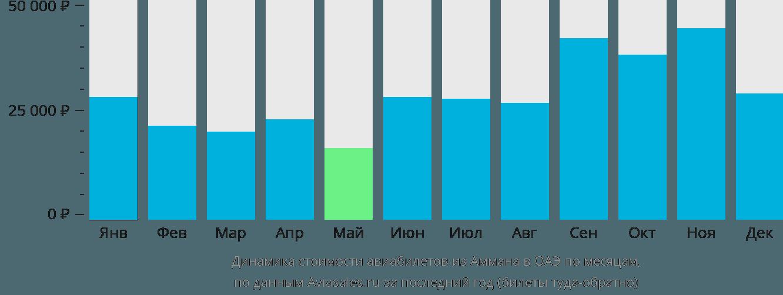Динамика стоимости авиабилетов из Аммана в ОАЭ по месяцам