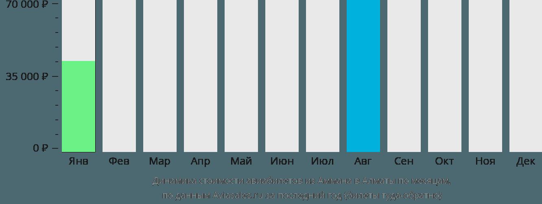 Динамика стоимости авиабилетов из Аммана в Алматы по месяцам