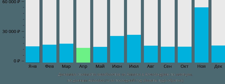 Динамика стоимости авиабилетов из Аммана в Александрию по месяцам