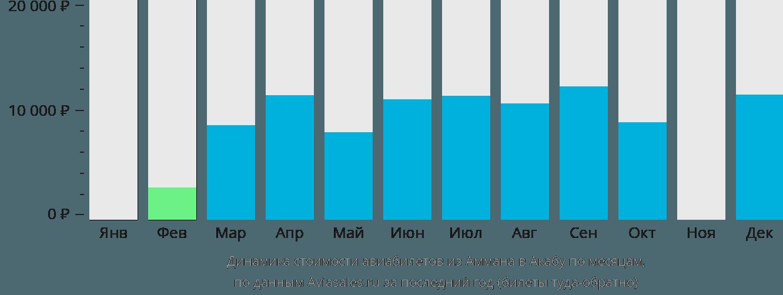 Динамика стоимости авиабилетов из Аммана в Акабу по месяцам