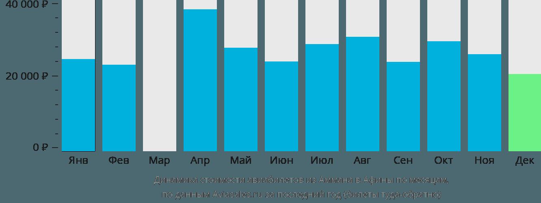 Динамика стоимости авиабилетов из Аммана в Афины по месяцам