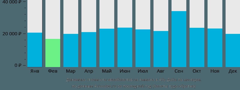 Динамика стоимости авиабилетов из Аммана в Абу-Даби по месяцам