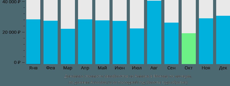 Динамика стоимости авиабилетов из Аммана в Манаму по месяцам