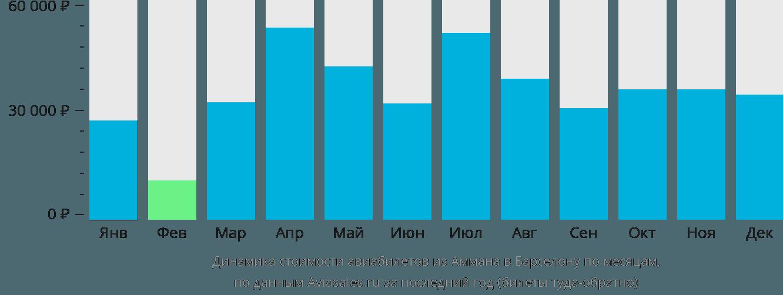 Динамика стоимости авиабилетов из Аммана в Барселону по месяцам