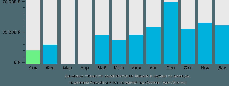 Динамика стоимости авиабилетов из Аммана в Берлин по месяцам