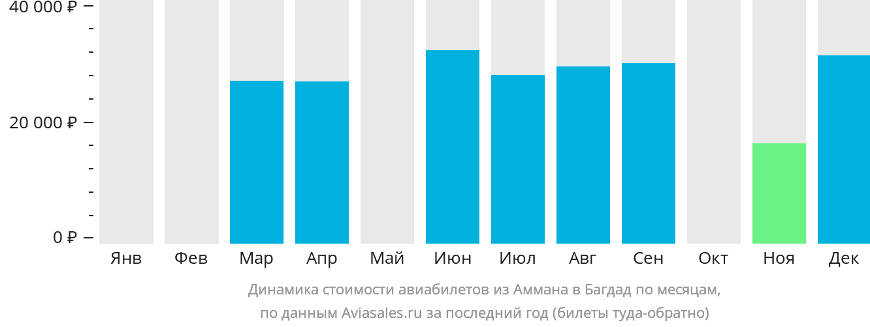 Динамика стоимости авиабилетов из Аммана в Багдад по месяцам