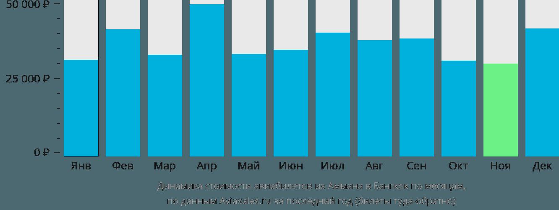 Динамика стоимости авиабилетов из Аммана в Бангкок по месяцам
