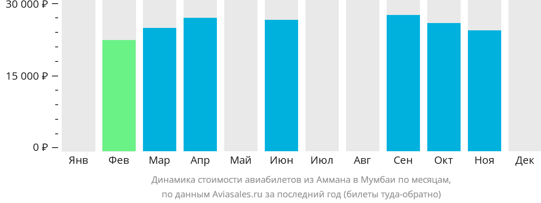 Динамика стоимости авиабилетов из Аммана в Мумбаи по месяцам