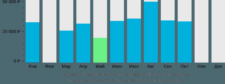 Динамика стоимости авиабилетов из Аммана в Брюссель по месяцам
