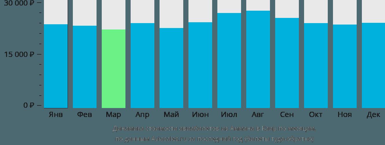 Динамика стоимости авиабилетов из Аммана в Каир по месяцам