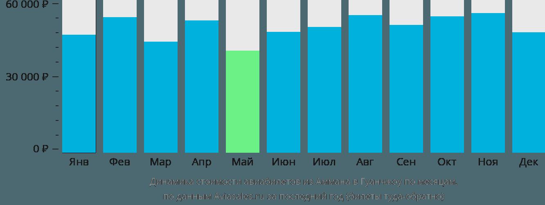 Динамика стоимости авиабилетов из Аммана в Гуанчжоу по месяцам